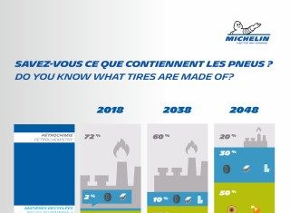 Michelin's 2048 ambitions: Michelin tyres will be made using 80 percent sustainable materials