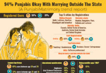 94% Punjabis Okay with Marrying Outside the State