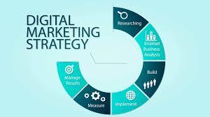 10 Reasons why you may need digital marketing strategy